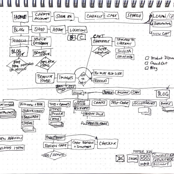 sketch-sitemap