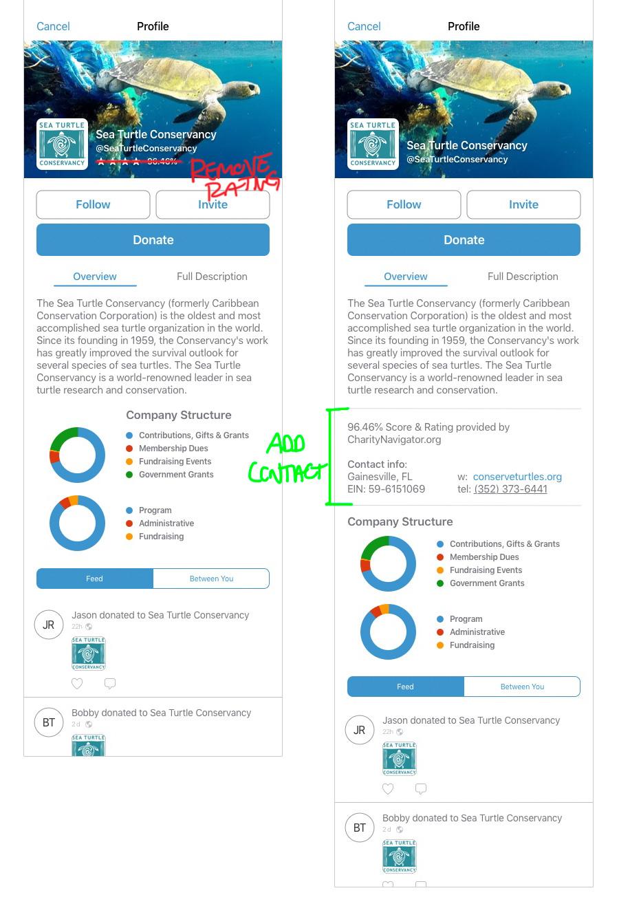 4_Org-Profile-iteration